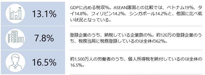 マレーシアの税制改革を進めるうえでのカギとなる数値:財務省資料より