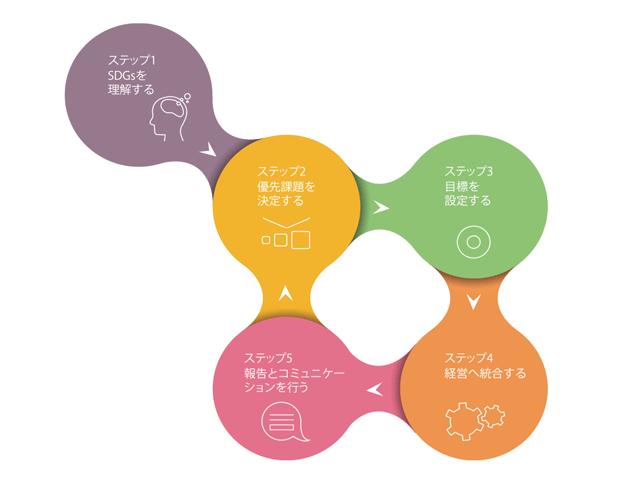 SDGs を経営に活用する方法 SDGコンパス②…