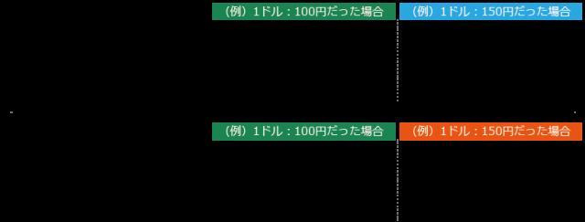 日本 で 円 万 いくら ドル 50